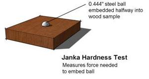 Janka HardnessTest